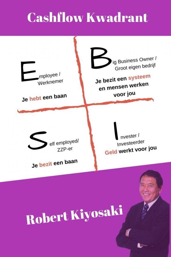 Het boek Rijke pa Arme pa met de bekende uitleg van de Cashflow kwadrant. ESBI